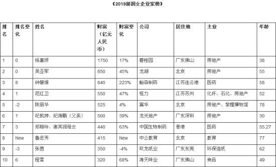 2019胡润女企业家榜:龙湖55岁吴亚军以850亿元排第二