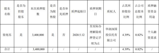 旭升股份(603305 )控股股东及实控人徐旭东质押340万股