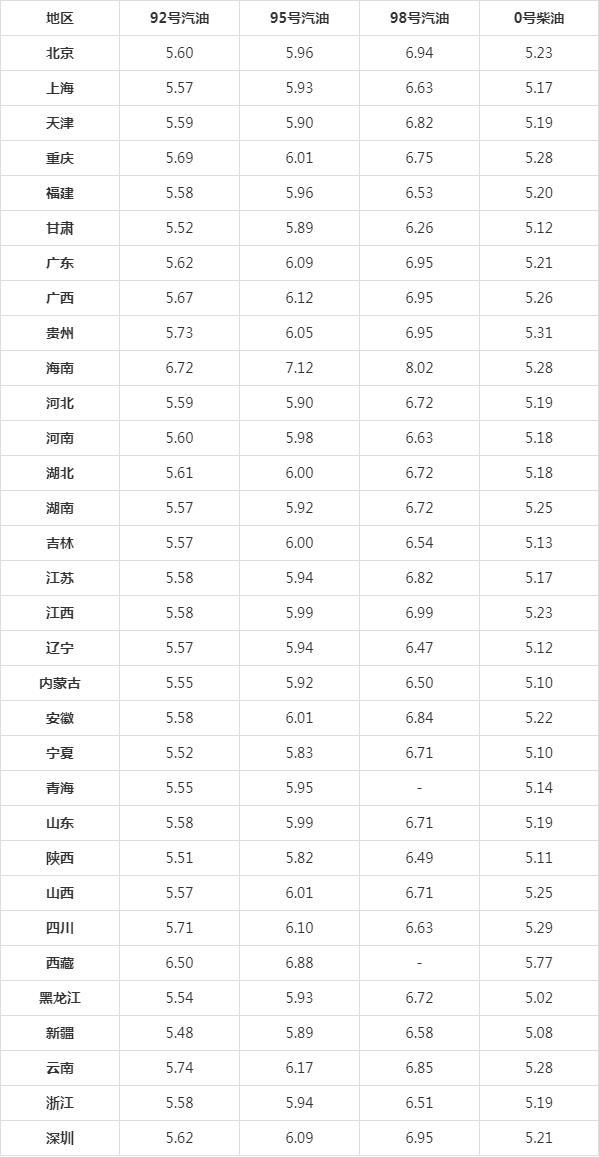 6月28号发改委公布油价 92、95号汽油上调0.09元/升