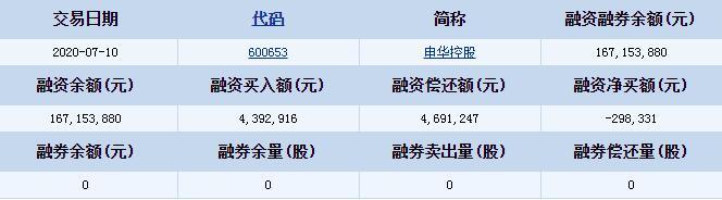 申华控股(600653)融资融券信息 融资买入额4392916元