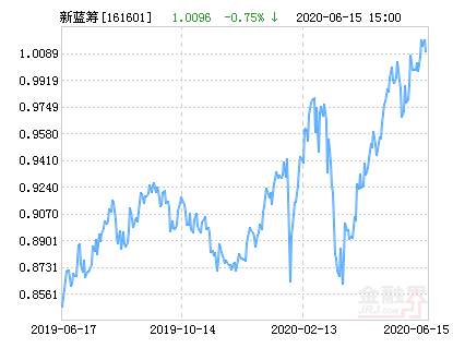 开放申购 融通新蓝筹混合(161601)基金净值上涨1.79%