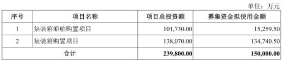 中谷股份3年分红9亿去年负债53亿 高管频换为哪般