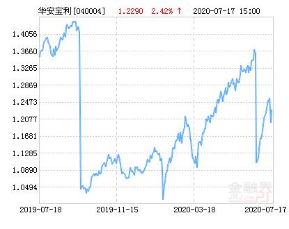 华安宝利配置混合基金最新净值涨幅达2.42% 已开放申购