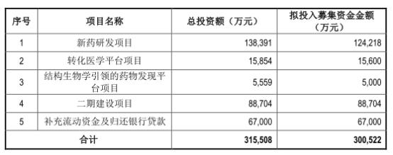 拟募集资金30.05亿元 仁会生物亏4年产能利用率16%