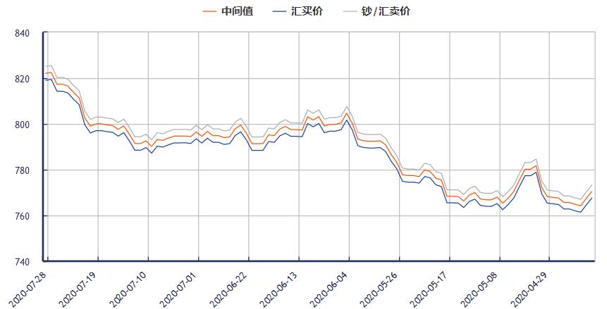 今日欧元对人民币汇率走势图 汇买价819.36元