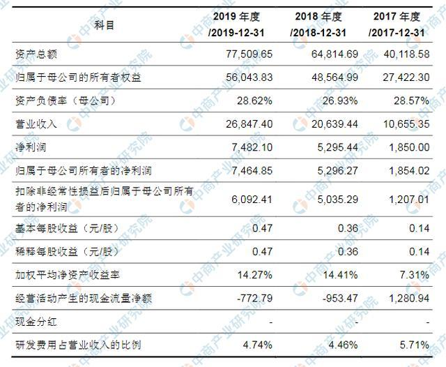广联航空工业首次发布在创业板上市 存经营业绩季节性波动风险