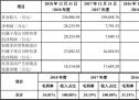 晶晨股份(688099.SH)变脸 一年股价跌67%
