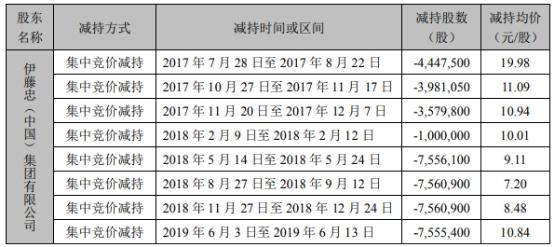 伊藤忠2年套现4.5亿元 拟再减持龙大肉食(002726.SZ)股份