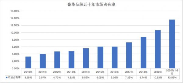 中国豪华车10年之变:进入新黄金时代 市占率V型反转