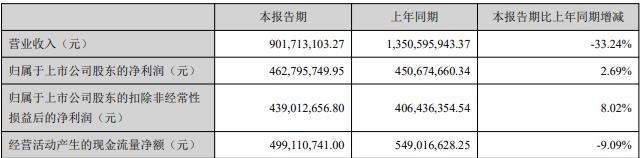 金科文化(300459.SZ)财报再收问询函 股东占用资金余额15亿