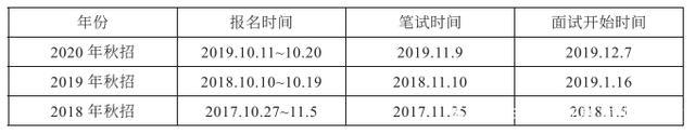 2021备考中国人民银行 报考需要满足什么条件?