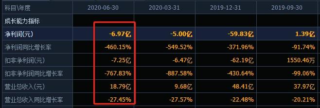 控股股东减持未完股权质押超七成 留给天齐锂业的时间还有多少?