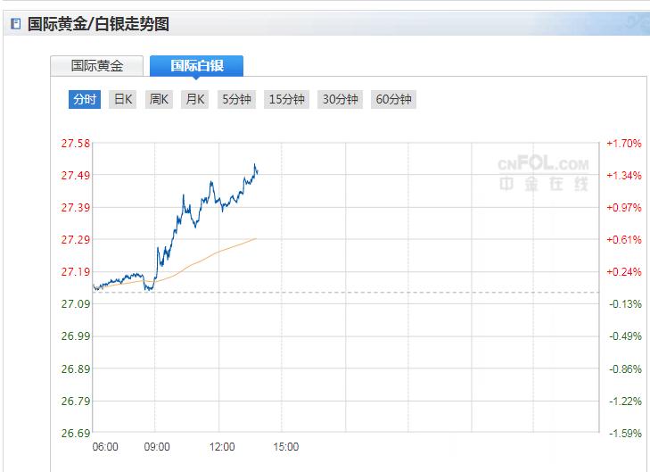 白银价格走势分析 日内涨幅近1%报27.35美元/盎司