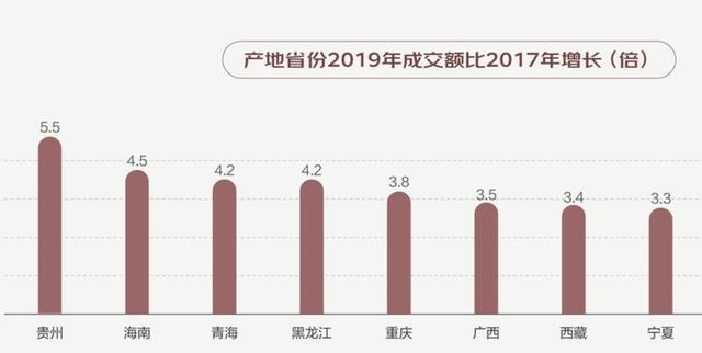 2020丰收节:贵州农产品销售增幅全国第一