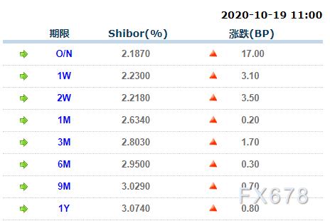 银行利息上调 19日上海银行间同业拆放利率(Shibor)