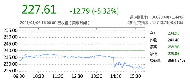 阿里巴巴美股直线跳水跌近5% 阿里巴巴6日股价走势图