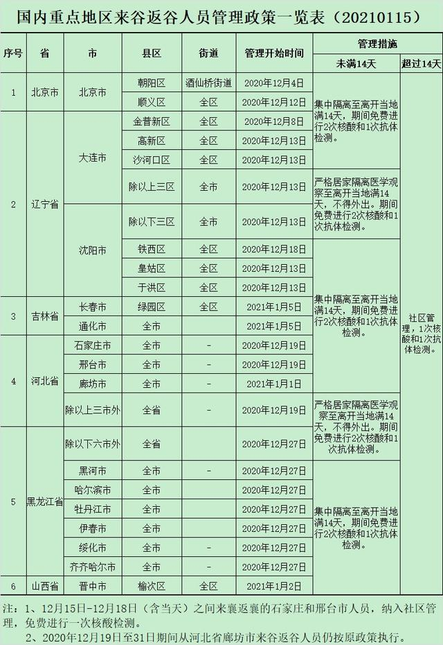 襄阳一地发布最新返乡管理政策!速度围观