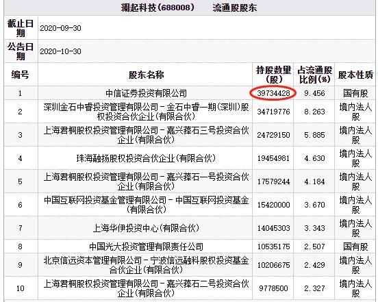 澜起科技(688008.SH)跌6.6% 中信证券持股