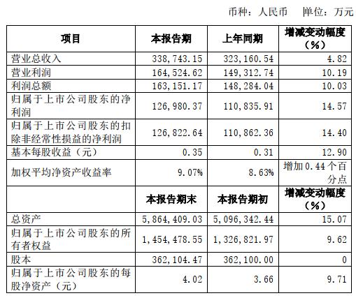 华安证券(600909.SH)去年营收增不到5% 净利润增14.6%