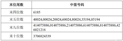 兑奖了!温氏转债(123107)中签号出炉 中签号码共120.7023万个