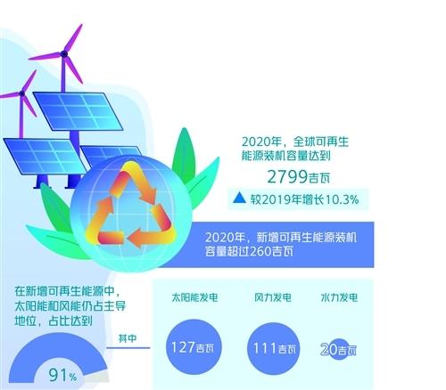 可再生能源装机容量增长10.3% 新增超过260吉瓦