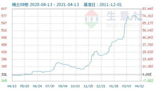 国内稀土指数走势下滑 轻稀土市场价格震荡