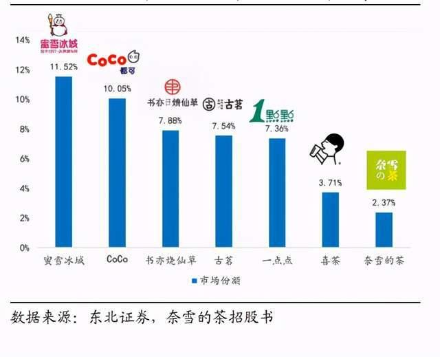 奈雪的茶登陆港交所,上市破发,最低报17.3港元/股